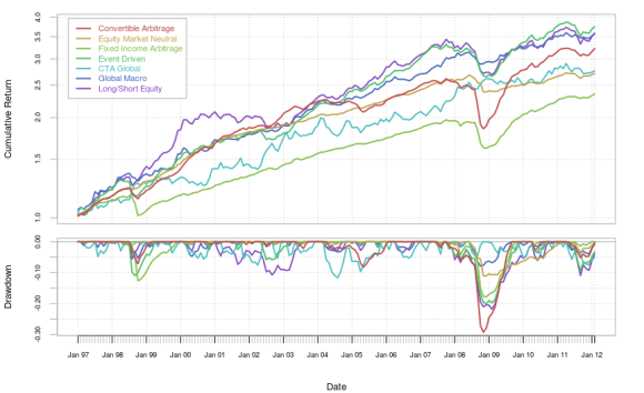 Download and parse EDHEC hedge fund indexes